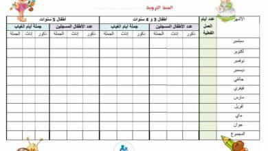 Photo of جدول بياني في غيابات الأطفال المسجلين بروضة الأطفال …. ( 2 نماذج)
