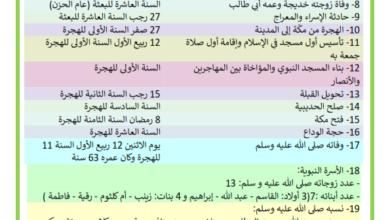 Photo of فصول من حياة الرسول محمد صلى الله عليه و سلم
